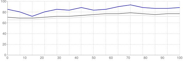 Fraction of renters in Killeen